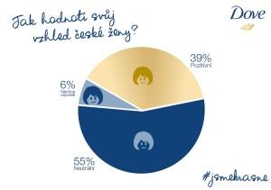 Dove_Infografika výzkum