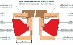 schema_OOZ_Special_foto_zdroj_SOLODOOR_