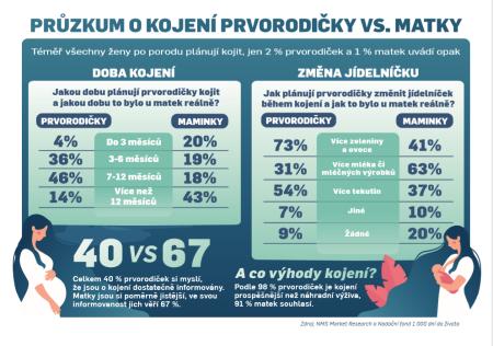 infografika_kojení